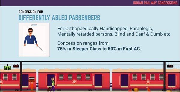 भारतीय रेलवे कई श्रेणियों में देता है छूट, जानकारी के अभाव में हम सब इनका लाभ नहीं उठा पाते