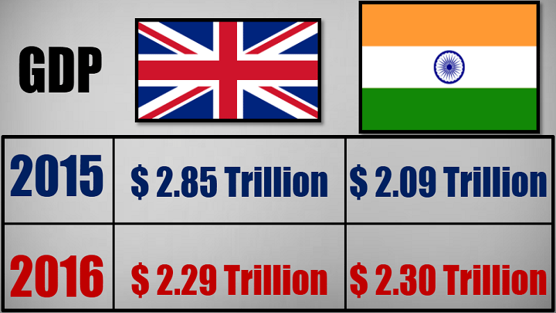 Indian economy growth