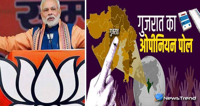 गुजरात में फिर खिलेगा कमल, एग्जिट पोल के नतीजे सामने, कांग्रेस दूर-दूर बीजेपी के टक्कर में नहीं