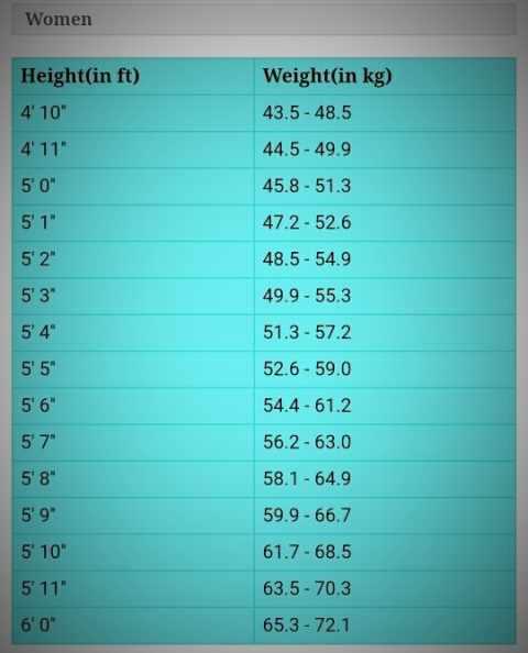 उम्र और लंबाई के अनुसार कितना होना चाहिए आपका वजन, ऐसे लगाएं पता