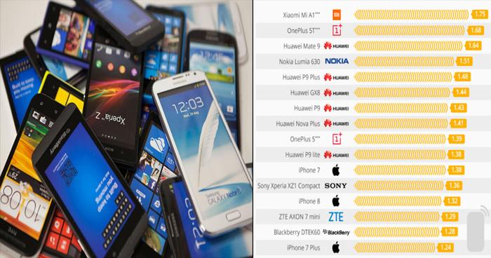 Photo of जारी हुई सेहत के लिए खतरनाक स्मार्टफोन्स की लिस्ट, देखिये कहीं आपका फोन तो नहीं इसमें