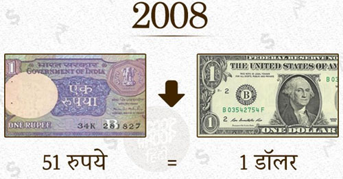 रुपये का इतिहास(history of Rupees)