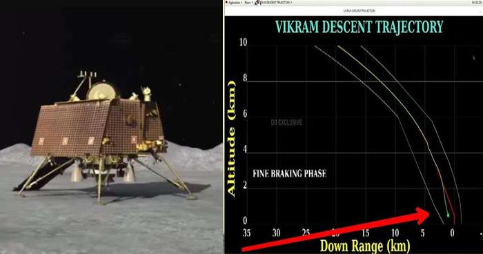 2.1KM पर नहीं टूटा था विक्रम से ISRO का संपर्क, महज इतनी दूरी से चूक गए हम